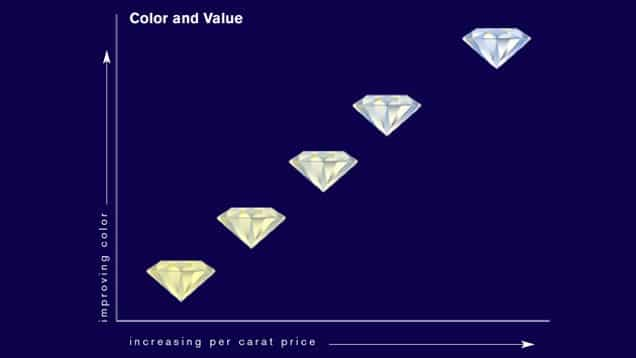 How Diamond Color is Graded