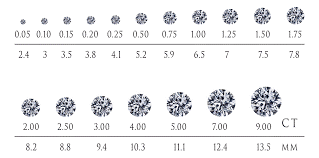 How To Grade Carat Weight in Diamonds