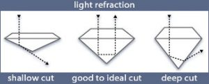 figure below illustrates the paths of light in differently cut round diamonds